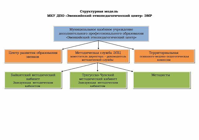 Структурная модель ЭПЦ-1